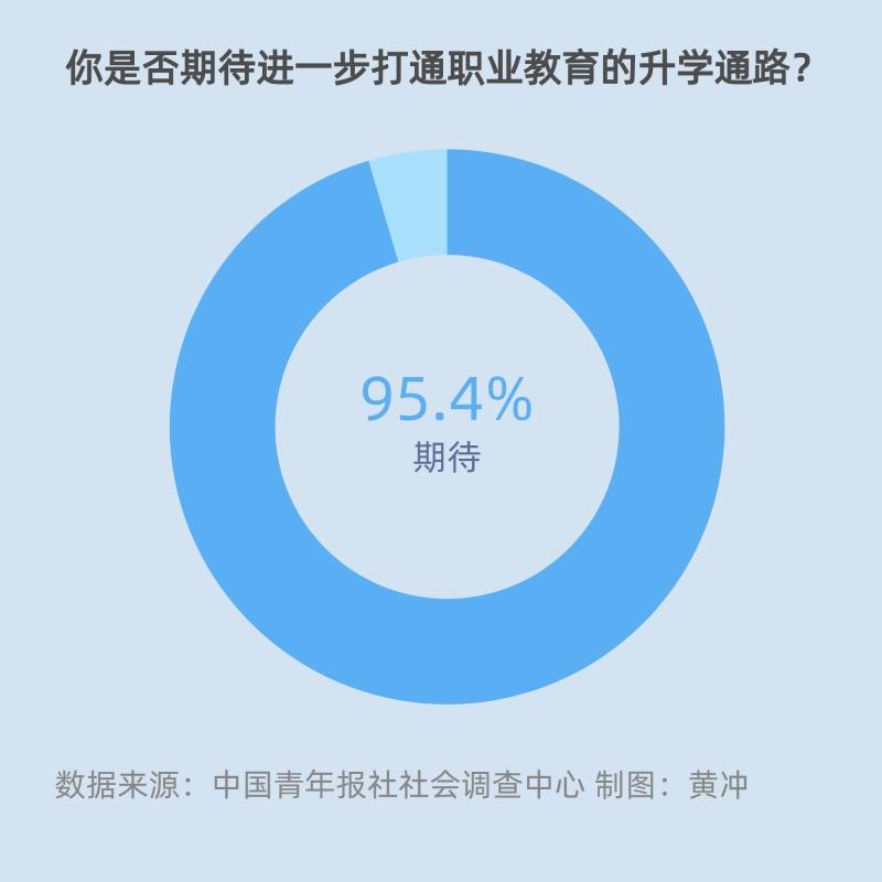 95.4%的受访家长期待打通职业教育升学通路
